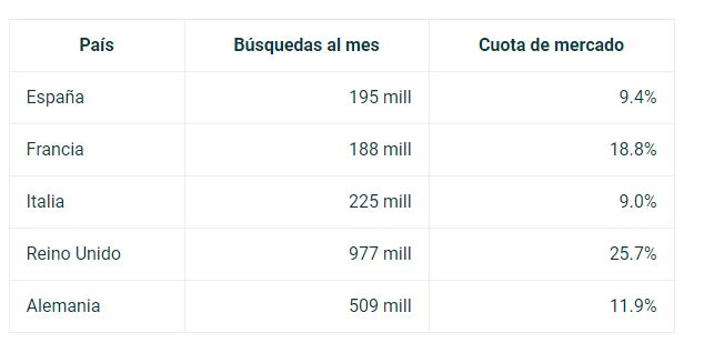Datos de Bing ads