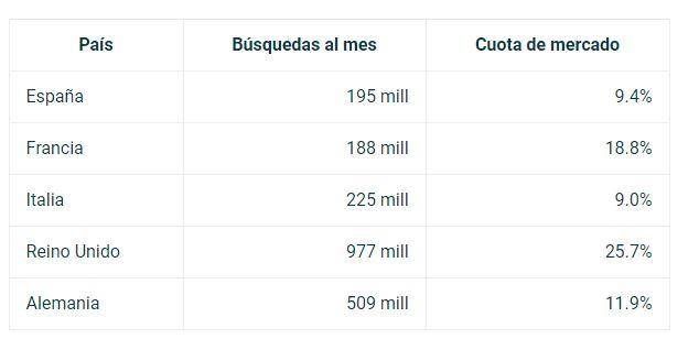 Datos de Bing ads